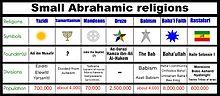 comparing abrahamic religions essays