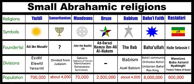 File:Scheme of small Abrahamic religions.jpg - Wikimedia Commons