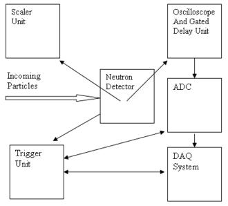 Neutron detection - Wikipedia