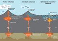 Sketch showing typical CO2 emission patterns from volcanic and magmatic systems.png