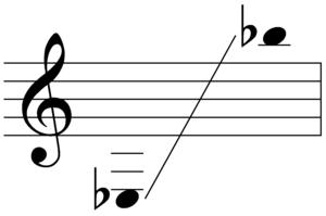 Mezzo-soprano saxophone - Image: Sounding range of mezzo soprano saxophone
