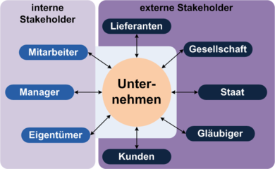 customer relationship management wikipedia deutsch englisch
