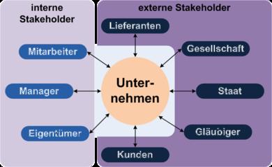 customer relationship management deutsch englisch