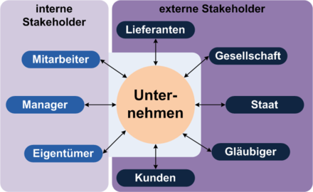 http://upload.wikimedia.org/wikipedia/commons/thumb/9/98/Stakeholder_in-ex.png/440px-Stakeholder_in-ex.png