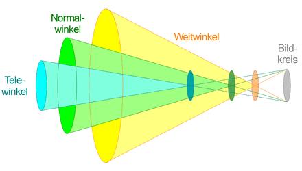 digitale bildgebende verfahren grundlagen � wikibooks