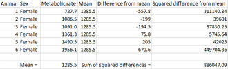 Standard deviation - Table showing sum of squares calculation for female fulmars