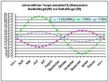 Surface air temperature global.jpg