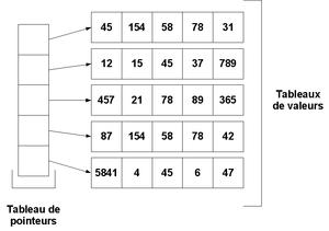 Tableau Structure De Donnees Wikipedia