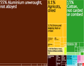 Tajikistan Export Treemap.png