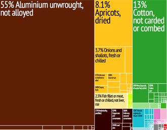 Graphical depiction of Tajikistan's product exports in 28 colour-coded categories Tajikistan Export Treemap.png