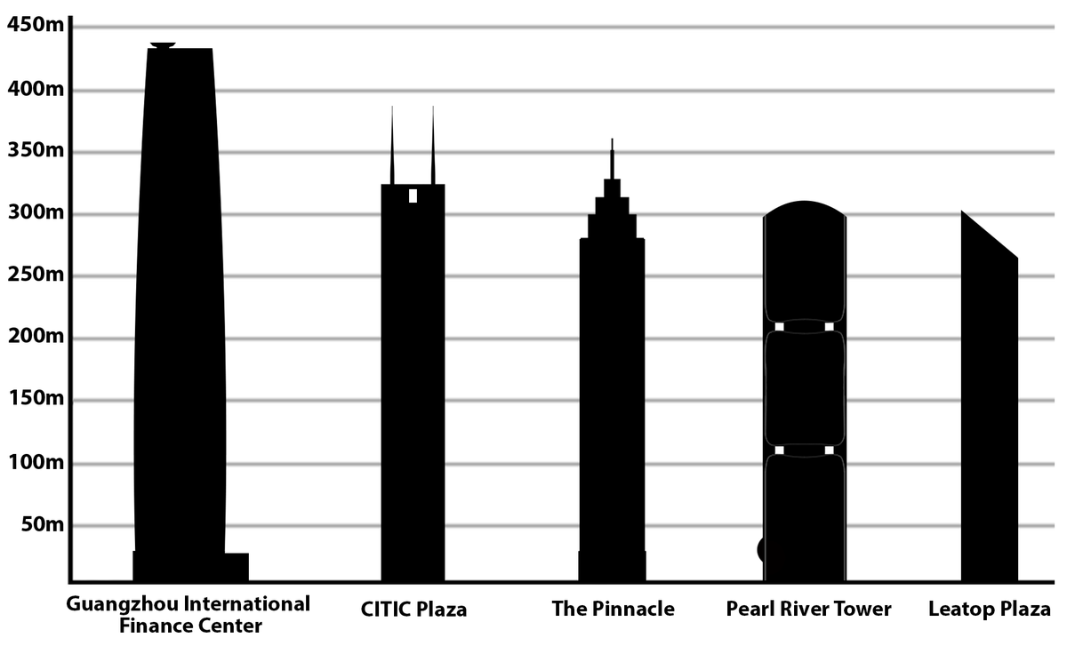 List Of Tallest Buildings In Guangzhou Wikipedia