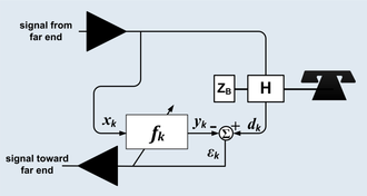 Echo suppression and cancellation -  An adaptive echo canceler for a telephone circuit.  The function of H, the hybrid transformer, is to route incoming speech from the far end xk to the local telephone and route speech from the telephone to the far end. However, the hybrid is never perfect, so its output dk contains both the desired speech from the local telephone plus filtered speech from the far end. The echo canceller is the adaptive filter fk, which attempts to minimize the error signal εk by filtering the incoming far end speech into a replica yk of the far end speech that leaks through the hybrid. Once the adaption is complete, the error signal consists mostly of speech from the local telephone.