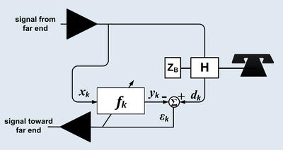 Echo suppression and cancellation - Wikipedia