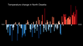 Temperature Bar Chart Asia-Russia-North Ossetia-1901-2020--2021-07-13.png