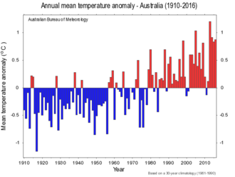 Energy in Australia - Graph of Australian temperature variability.