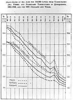 Tuberculosis; death rates Wellcome L0011463