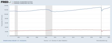 Unemployment & Underemployment Research Paper Starter