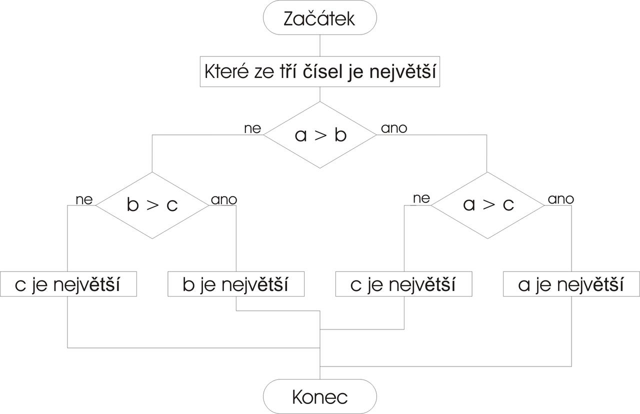 File:Vyvojovy diagram program c tri cisla.png - Wikimedia Commons