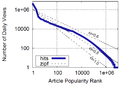 Wikipedia view distribution by article rank.png