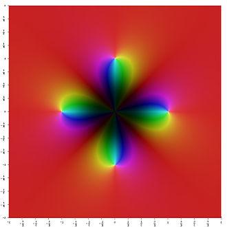Free abelian group - Image: Z4 over z 4minus 1
