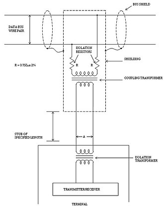 MIL-STD-1553 - Figure 9: Data bus interface using transformer coupling