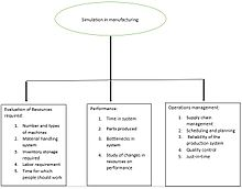Simulation in manufacturing systems - Wikipedia