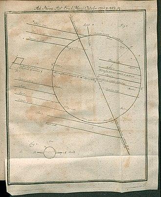 Gottfried Heinsius - Image: Acta Eruditorum III astronomia, 1761 – BEIC 13448843
