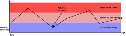 Adaptive bitrate streaming - Wikipedia