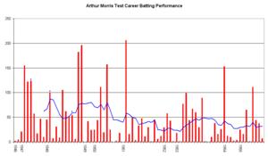 Arthur Morris - Image: Arthur Morris Graph