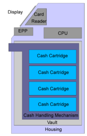 A block diagram of an ATM.