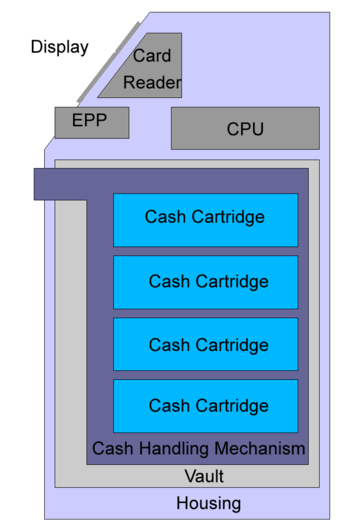 Automated teller machine wikiwand a block diagram of an atm cheapraybanclubmaster Image collections