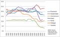 Ausgewählte Sparquoten Eurozone 1993-2011.png