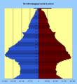 Bevölkerungspyramide London 2006.png