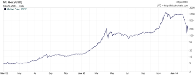 Logarithmic Scaled Bitcoin Price History In USD On The Mt Gox Exchange From February 2012 Until Its Shutdown 2014