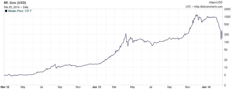 mt gox 200 000 bitcoins wiki