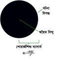 Black hole details in bengali version..png