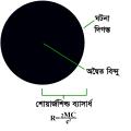 Black hole details in bengali version..png