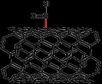 Carbon nanotube chemistry - Covalent modification of carbon nanotubes.