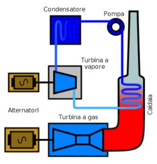 Centrale termoelettrica wikipedia for Caldaia a gas wikipedia