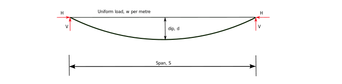Catenary cable diagram.svg