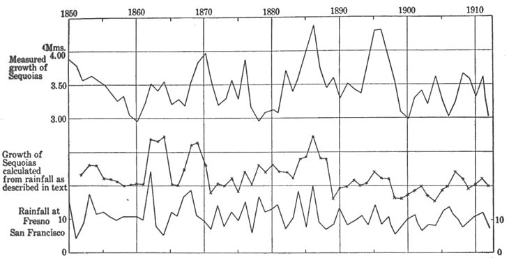 Climatic Cycles and Tree-Growth Fig 20.jpg