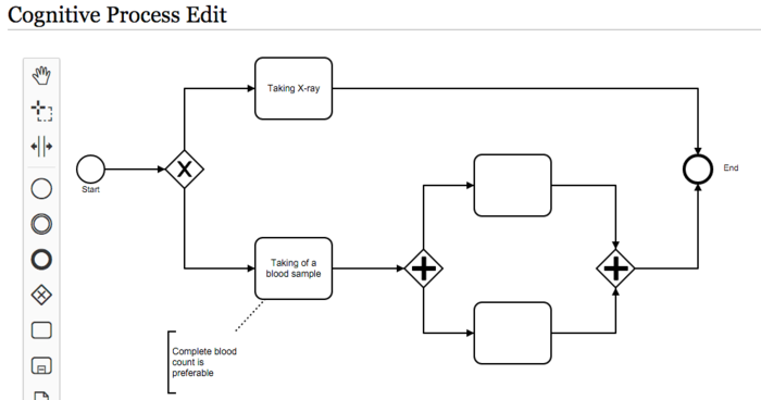 Extensioncognitive process designer mediawiki created bpmn diagram with cognitive process ccuart Image collections