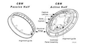 Common Berthing Mechanism - Common berthing mechanism schematic diagram
