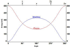 Compton scattering - Energies of a photon at 500 keV and an electron after Compton scattering.