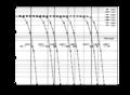Courbes du TEB en fonction du SNR pour la méthode AMC.png