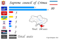 Crimean parliamentary election, 2010 en.png