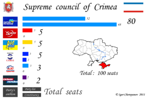 Crimean parliamentary election, 2010 - Image: Crimean parliamentary election, 2010 en