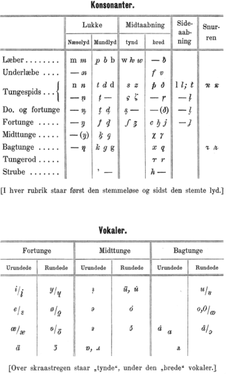 Dania transcription - Table of consonant and vowel signs used in Dania, published by Jespersen in 1890.