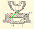 Darkfield condensor 1910.jpg