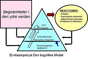 kognitiv terapi metoder